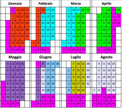 Calendario corsi di inglese Bologna